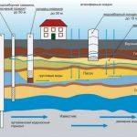 Способы водоснабжения дачи