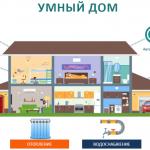 Приобрести оборудование для умных домов